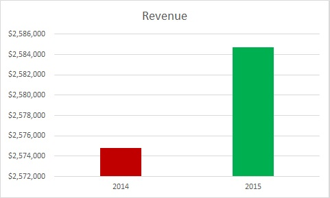 deceptiverevenuegraph