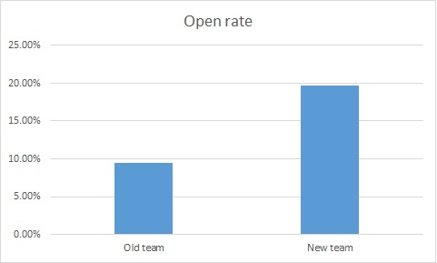 openrate1