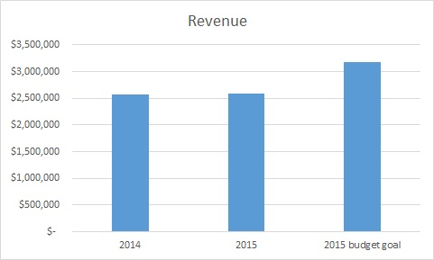 revenue graph with budget goal