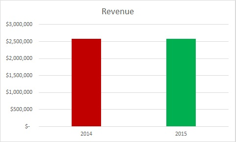 zero based revenue graph