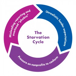 the-starvation-cycle-e1374848049660